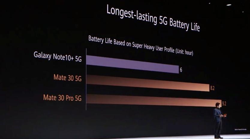 Mate 30 Pro Battery