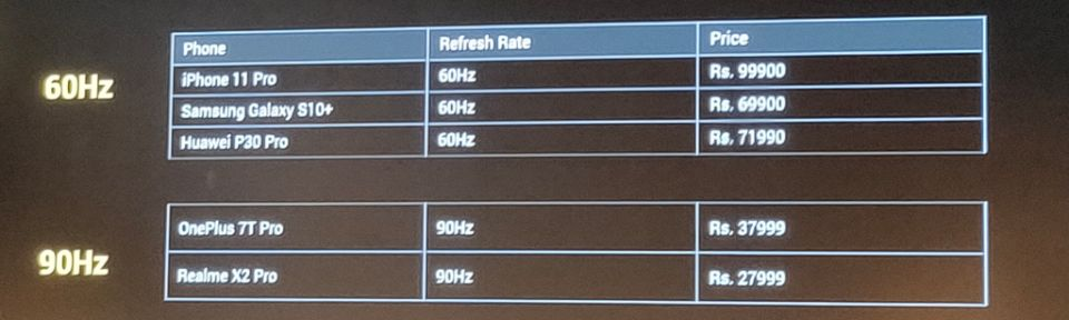 List of devices with 60Hz and 90Hz refresh rate